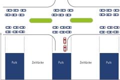 Zeitlückenanalyse | Verkehrskonzept für den Lieferverkehr am ehemaligem Flughafengebäude Tempelhof